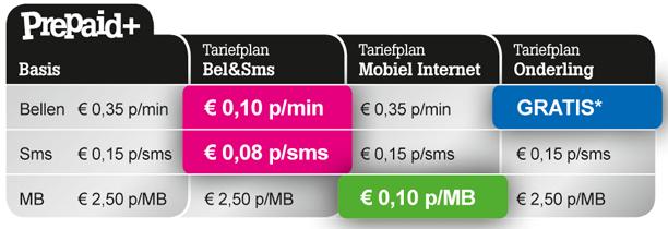 Tele2 prepaid tarieven