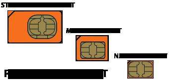 Micro simkaart en Nano simkaart