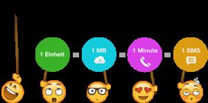 Whatsapp 600 eenheden-credits